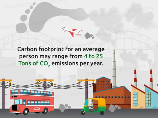 Carbon Footprint: All you need to Know by GreenSutra